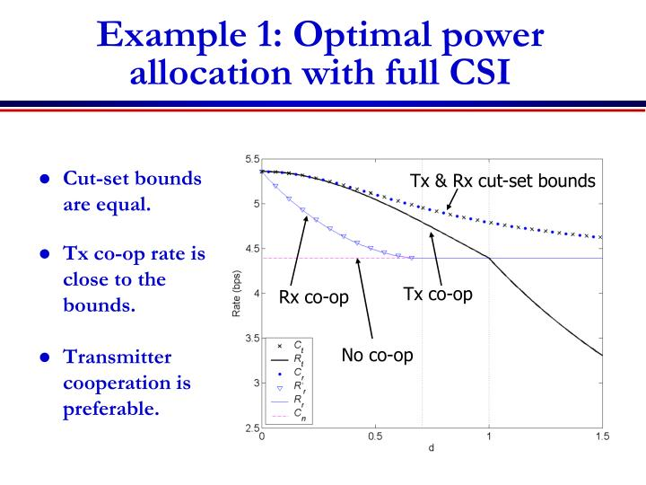 Example 1: Optimal power allocation with full CSI