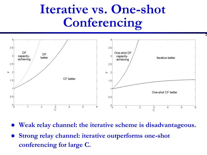 Iterative vs. One-shot Conferencing