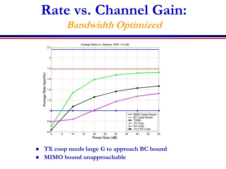 Rate vs. Channel Gain: