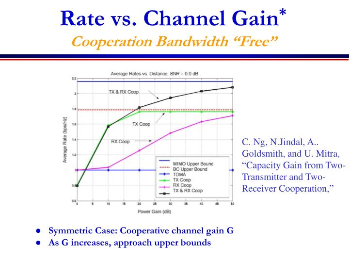 Rate vs. Channel Gain