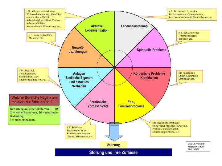 Welche Bereiche tragen am meisten zur Störung bei?