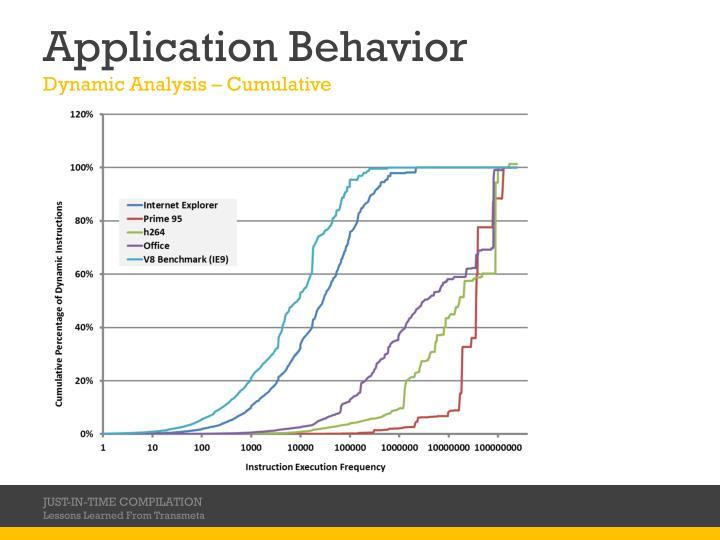 Application Behavior