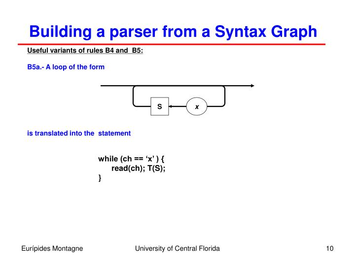 Building a parser from a Syntax Graph