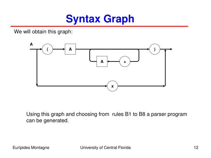 Syntax Graph