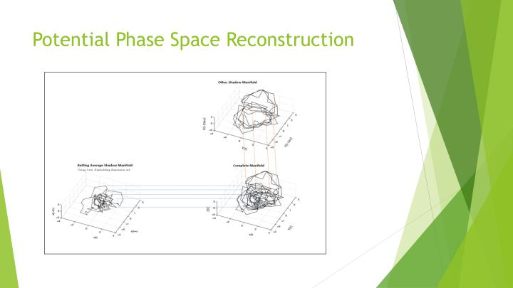 Potential Phase Space Reconstruction