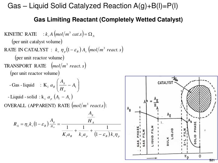 Gas – Liquid Solid Catalyzed Reaction A(g)+B(l)=P(l)
