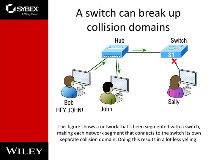 A switch can break up collision domains