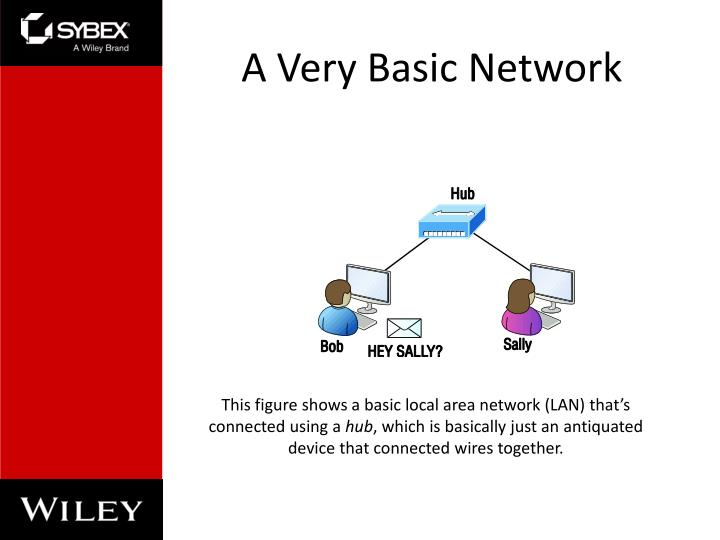 A very basic network