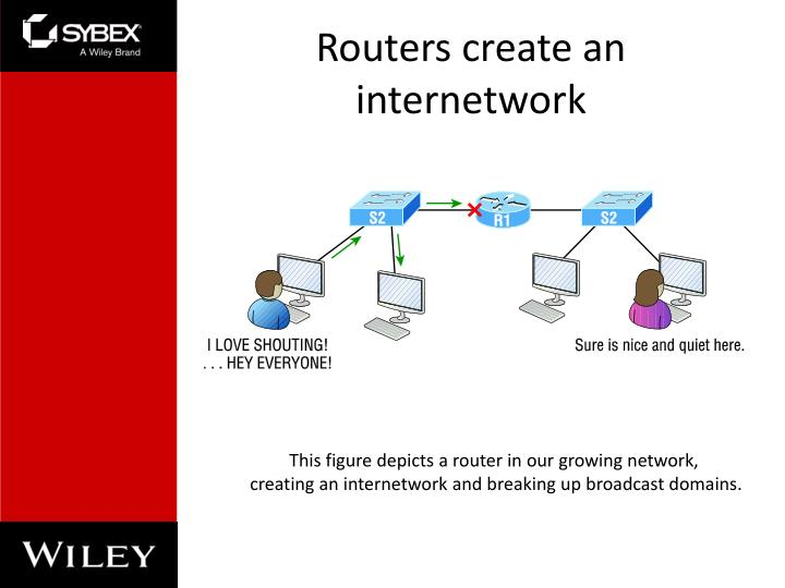 Routers create an internetwork