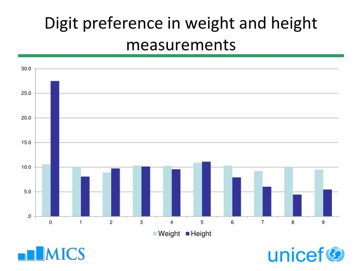 Digit preference in weight and height measurements