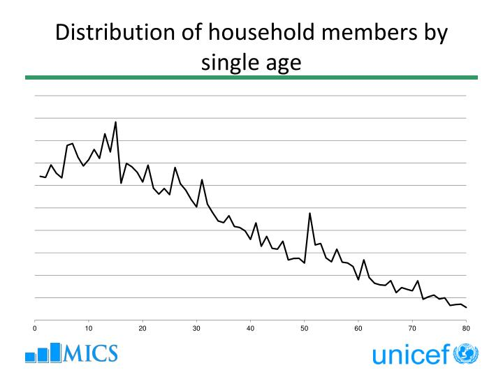Distribution of household members by single age