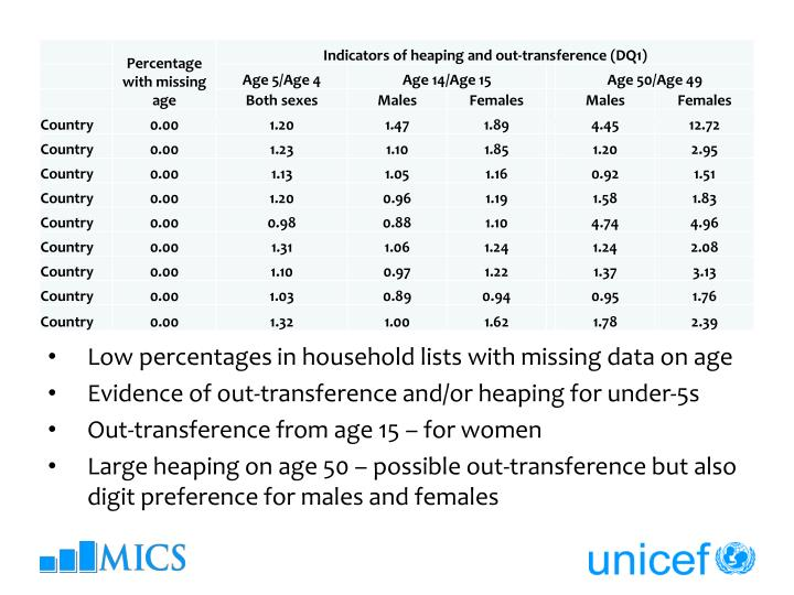 Low percentages in household lists with missing data on age