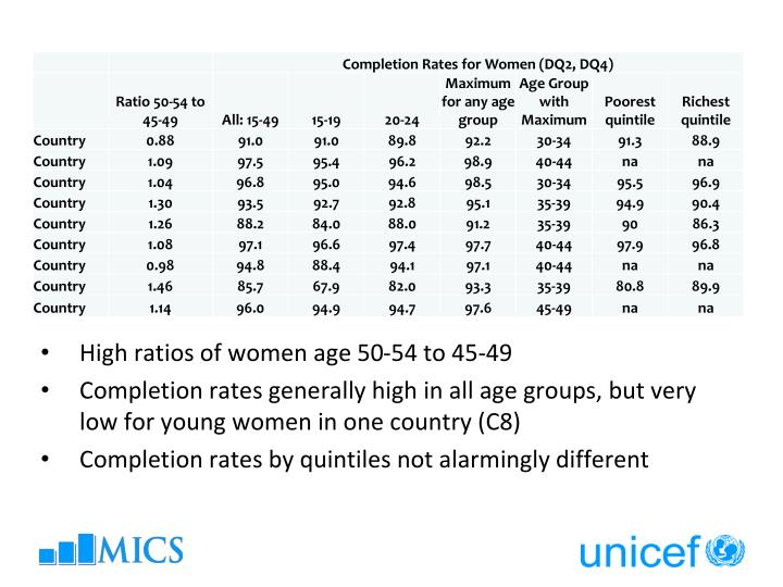 High ratios of women age 50-54 to 45-49