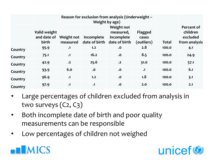 Large percentages of children excluded from analysis in two surveys (C2, C3)
