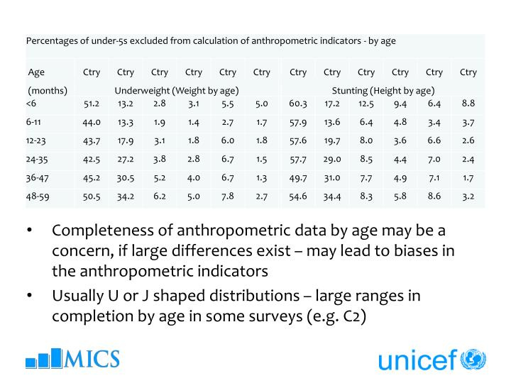 Completeness of anthropometric data by age may be a concern, if large differences exist – may lead to biases in the anthropometric indicators