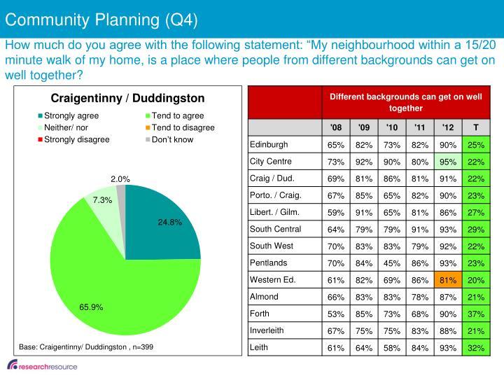 Community Planning (Q4)