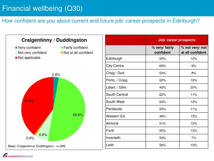 Financial wellbeing (Q30)