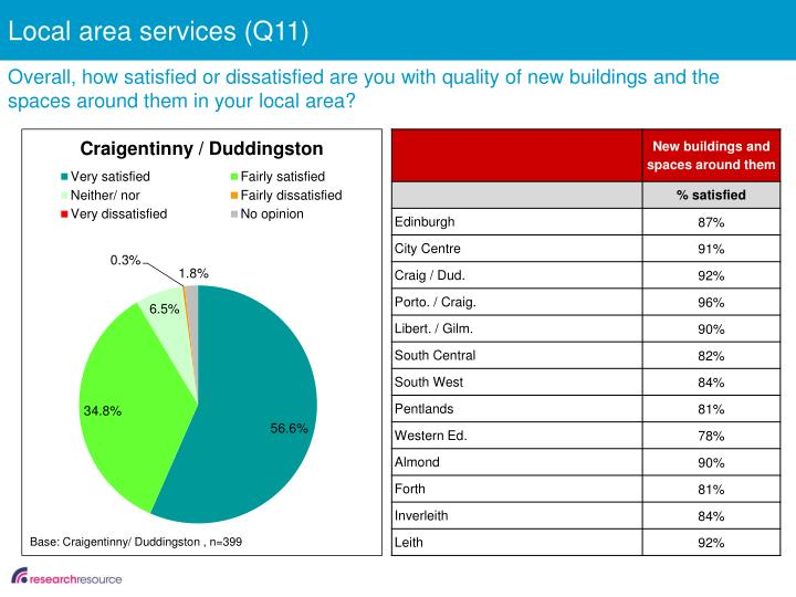 Local area services (Q11)