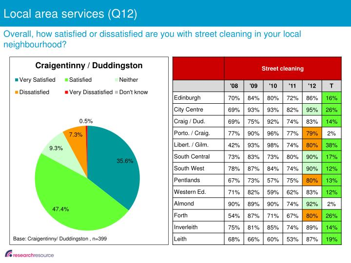 Local area services (Q12)