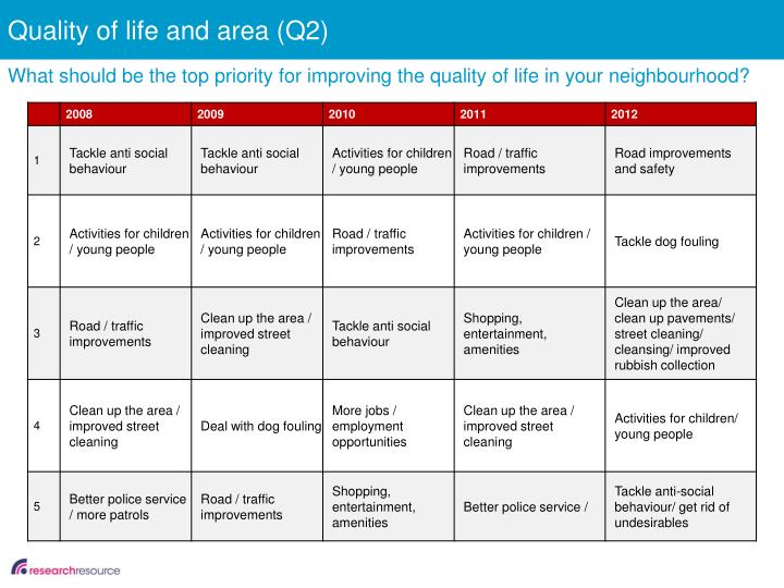 Quality of life and area (Q2)