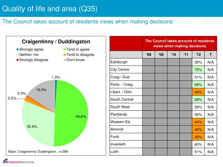 Quality of life and area (Q35)