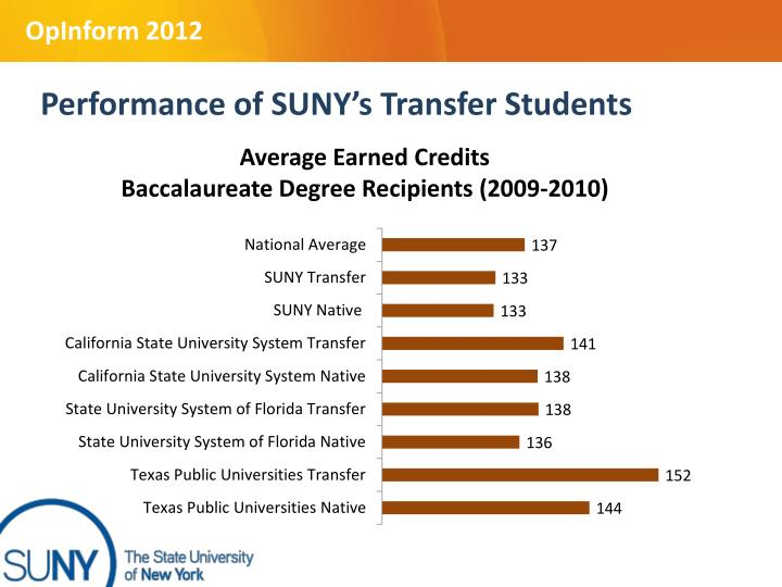 Performance of SUNY's Transfer Students