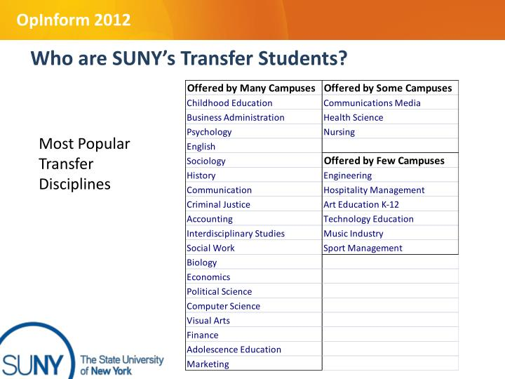 Who are SUNY's Transfer Students?
