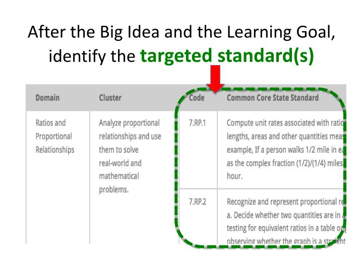 After the Big Idea and the Learning Goal, identify the