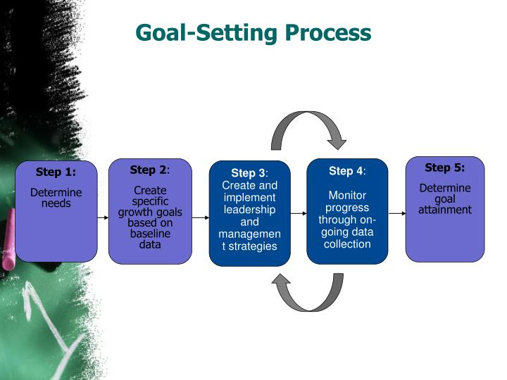 Goal-Setting Process
