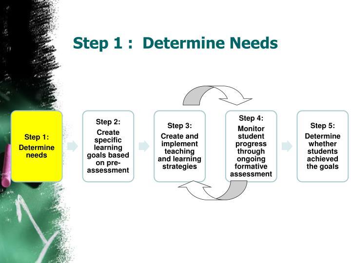 Step 1 :  Determine Needs
