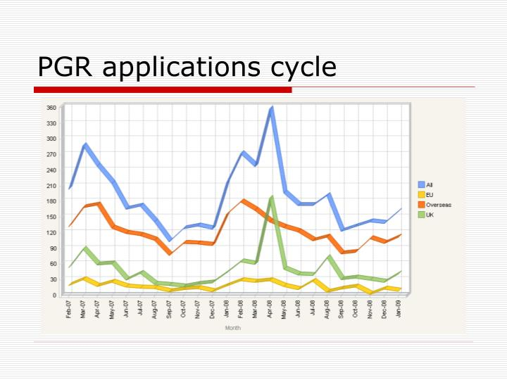 PGR applications cycle