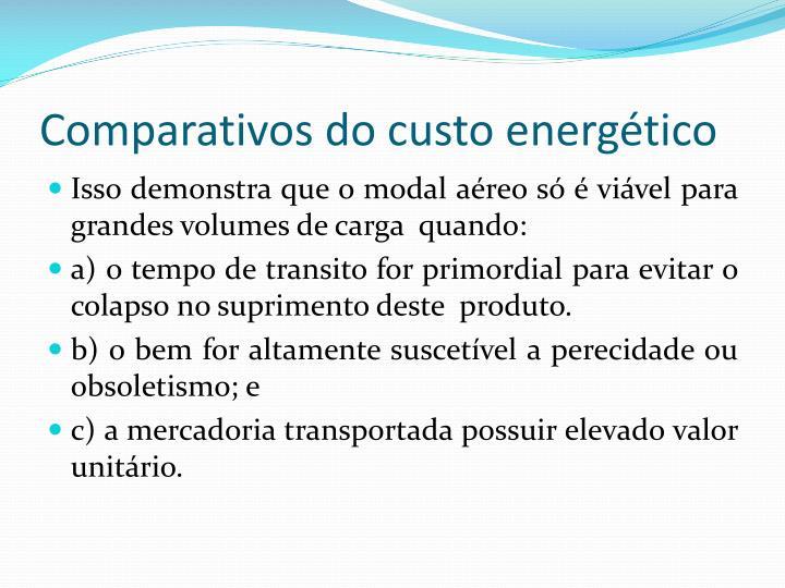 Comparativos do custo energético
