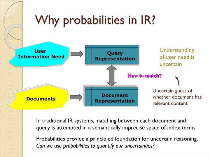 Why probabilities in IR?