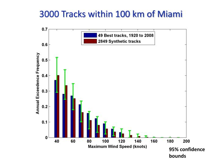 3000 Tracks within 100 km of Miami