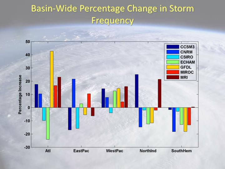 Basin-Wide Percentage Change in Storm Frequency