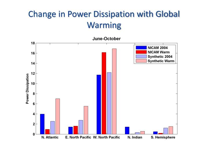 Change in Power Dissipation with Global Warming