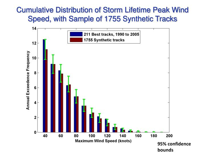Cumulative Distribution of Storm Lifetime Peak Wind Speed, with Sample of