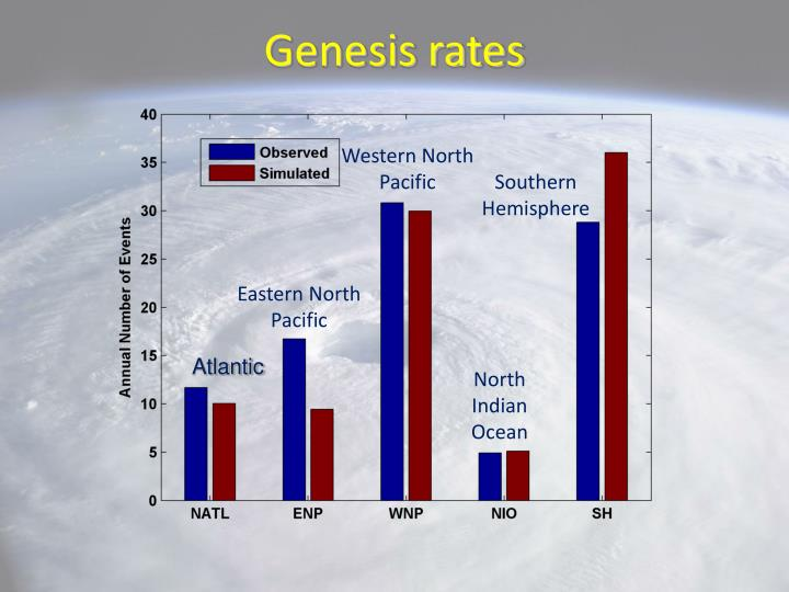 Genesis rates