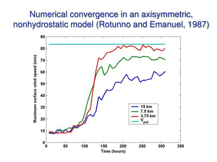 Numerical convergence in an axisymmetric, nonhydrostatic model (Rotunno and Emanuel, 1987)