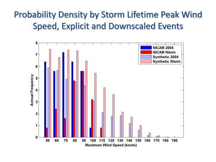 Probability Density by Storm Lifetime Peak Wind Speed, Explicit and Downscaled Events