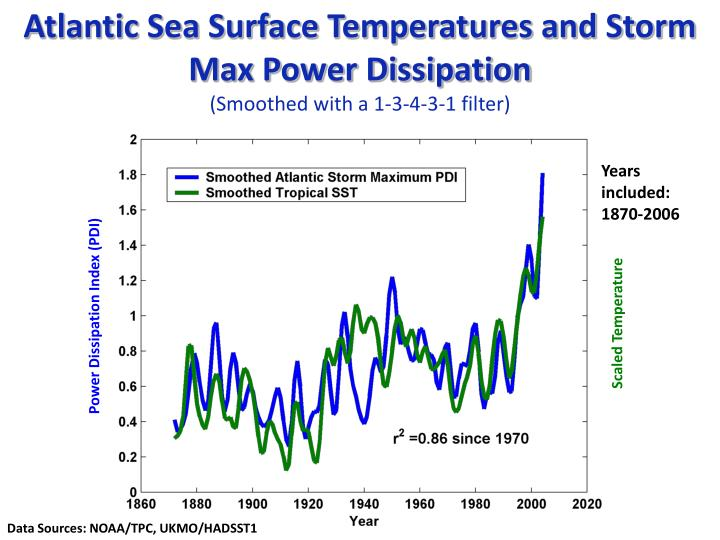 Atlantic Sea Surface Temperatures and Storm Max Power Dissipation