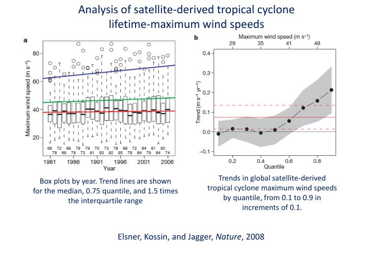 Analysis of satellite-derived tropical cyclone