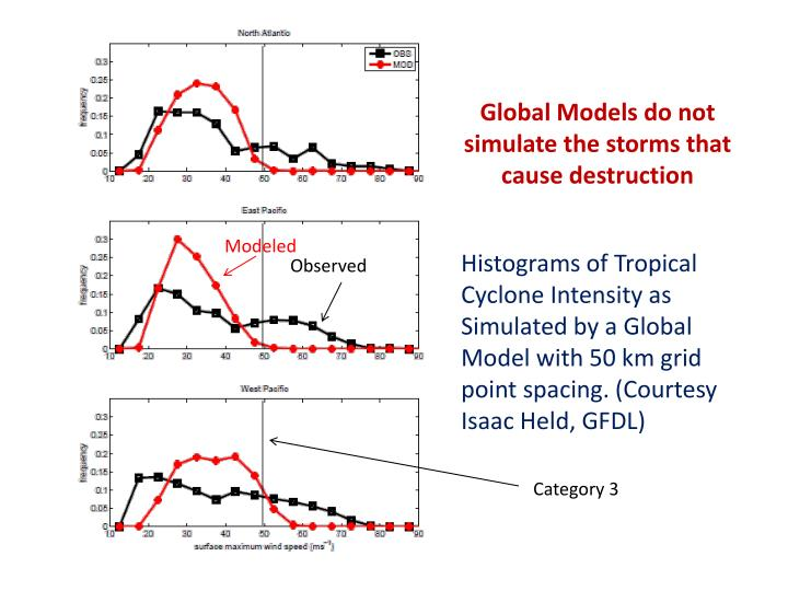 Global Models do not simulate the storms that cause destruction