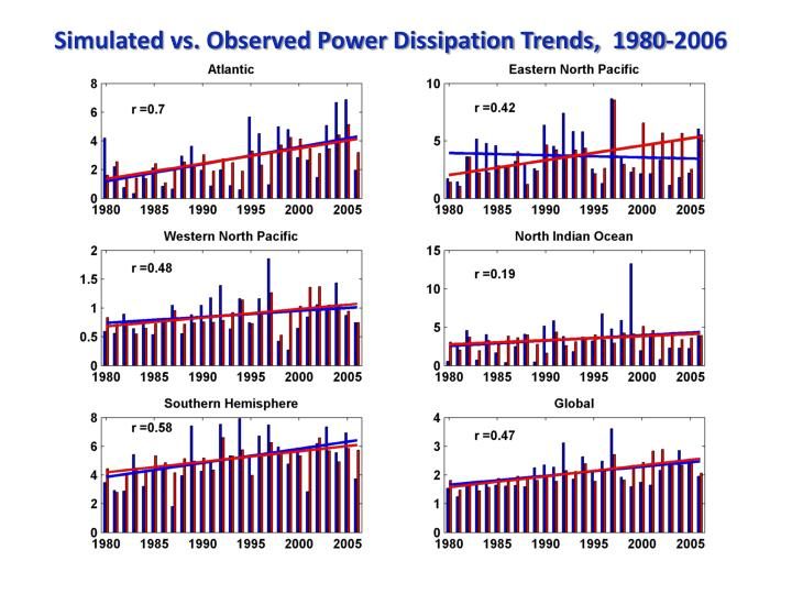 Simulated vs. Observed Power Dissipation Trends,  1980-2006