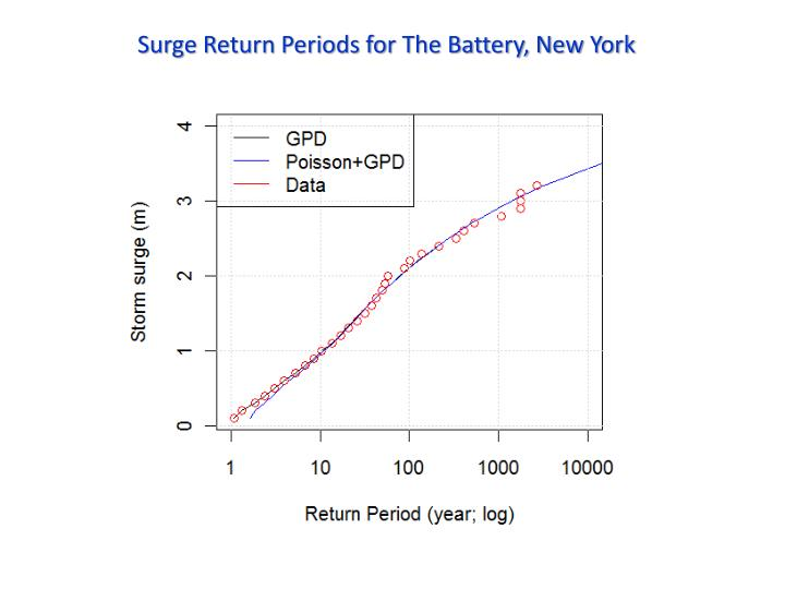 Surge Return Periods for The Battery, New York