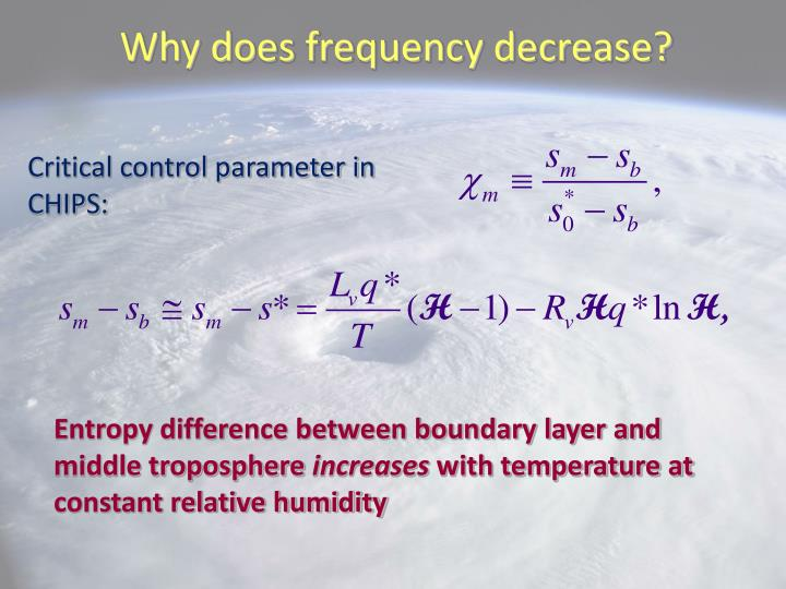 Why does frequency decrease?