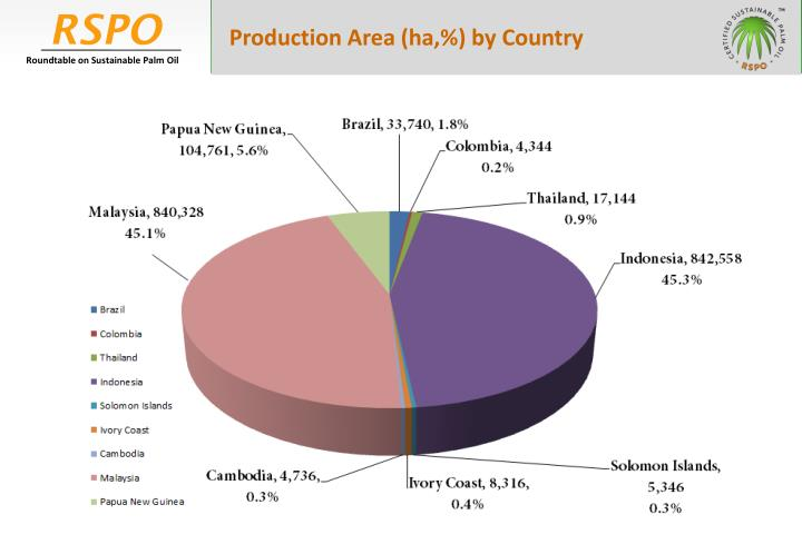 Production Area (ha,%) by Country