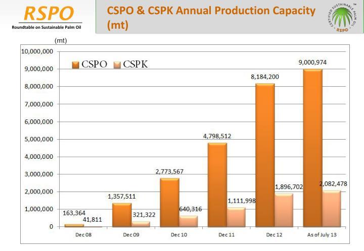 CSPO & CSPK Annual Production Capacity (