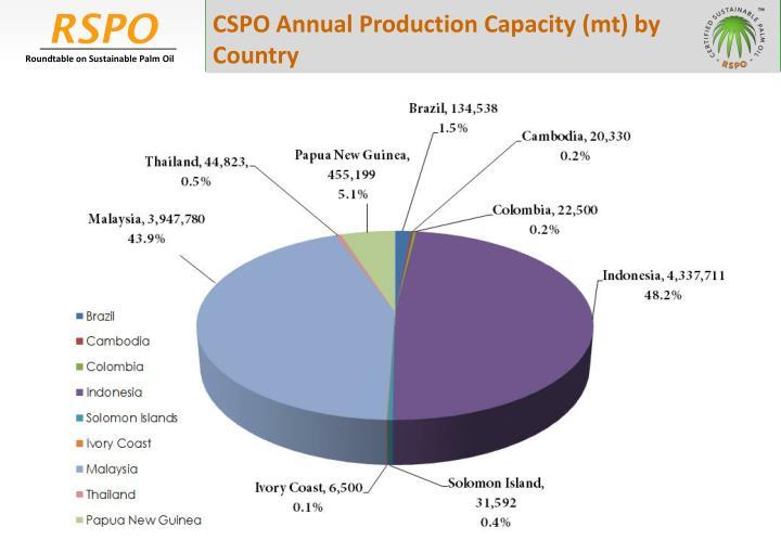 CSPO Annual Production Capacity (