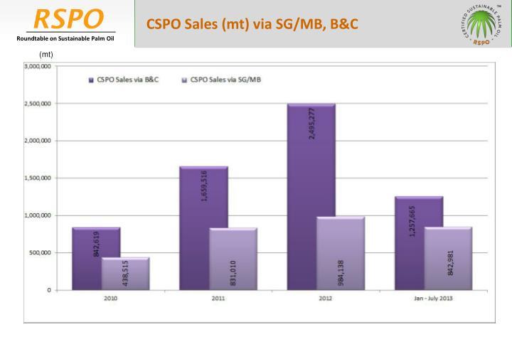 CSPO Sales (